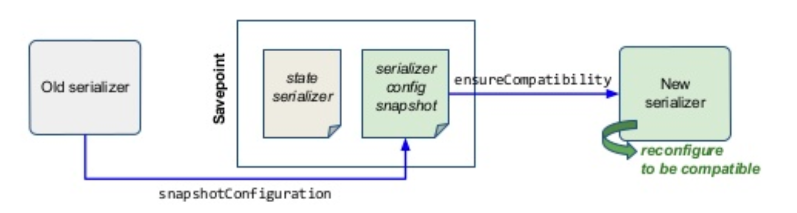 serializer backward compatabilitye