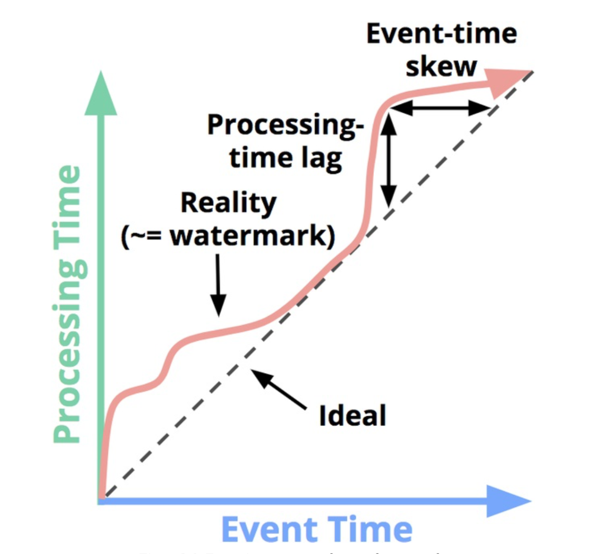 图 1. Event Time/Processing Time/Watermark 三者关系